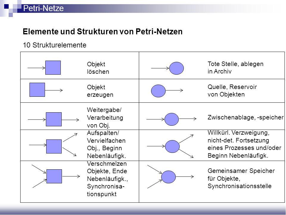Elemente und Strukturen von Petri-Netzen