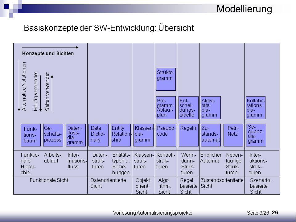 Vorlesung Automatisierungsprojekte Seite 3/26
