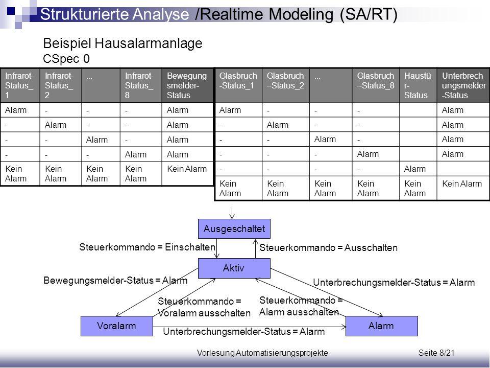 Strukturierte Analyse /Realtime Modeling (SA/RT)