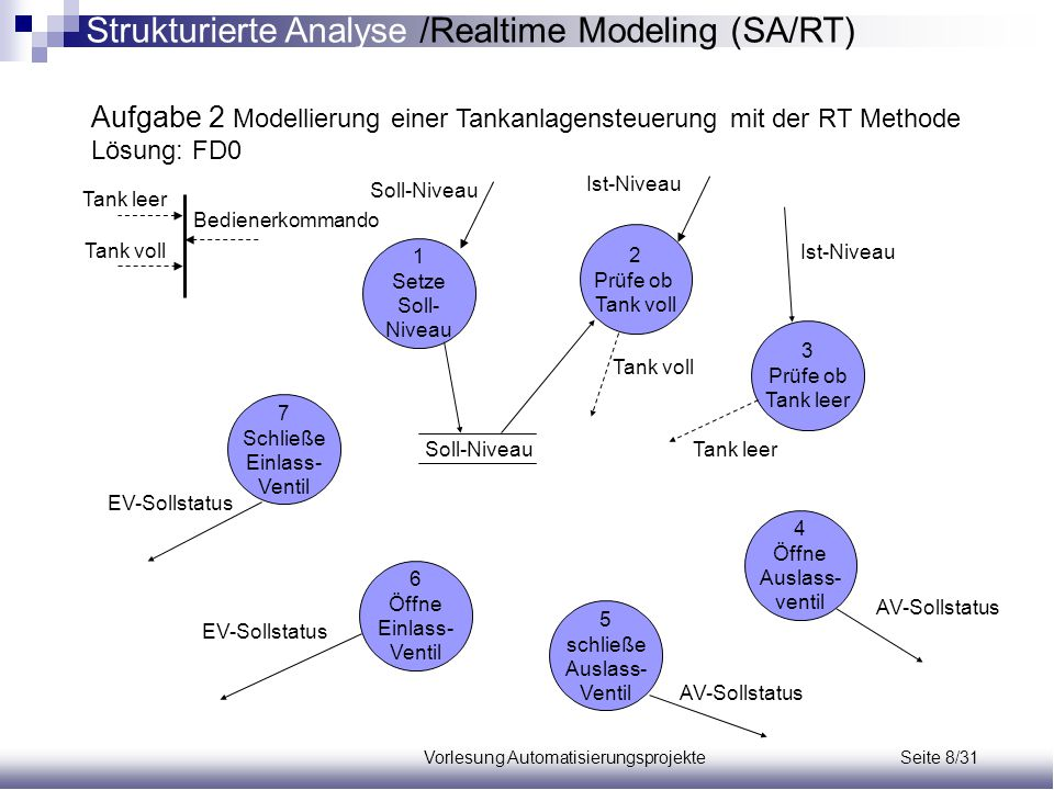 Vorlesung Automatisierungsprojekte Seite 8/31