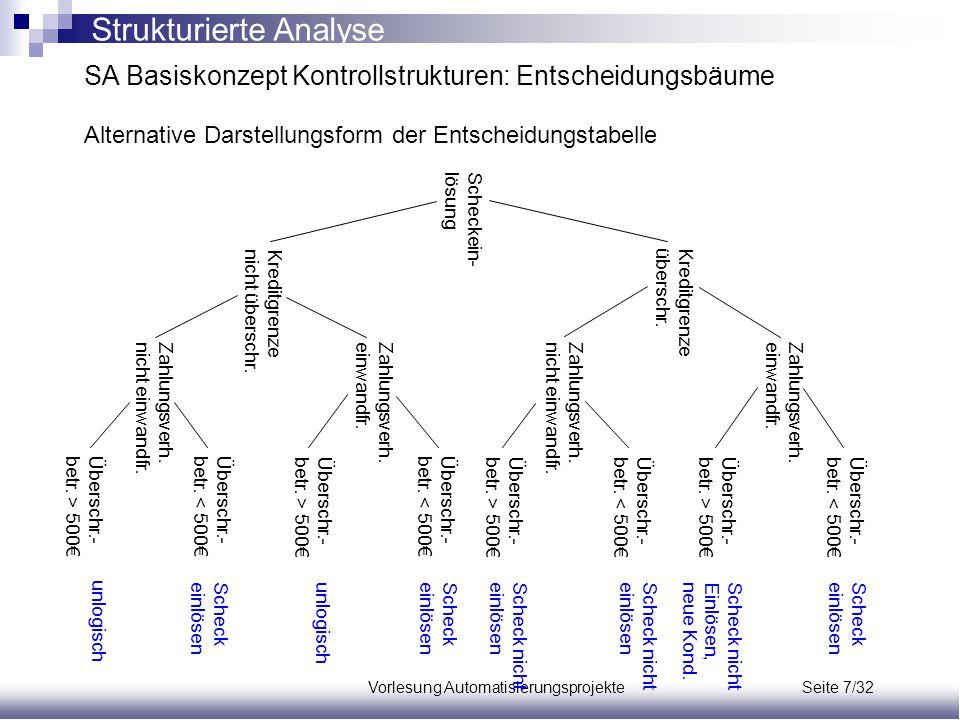 Vorlesung Automatisierungsprojekte Seite 7/32