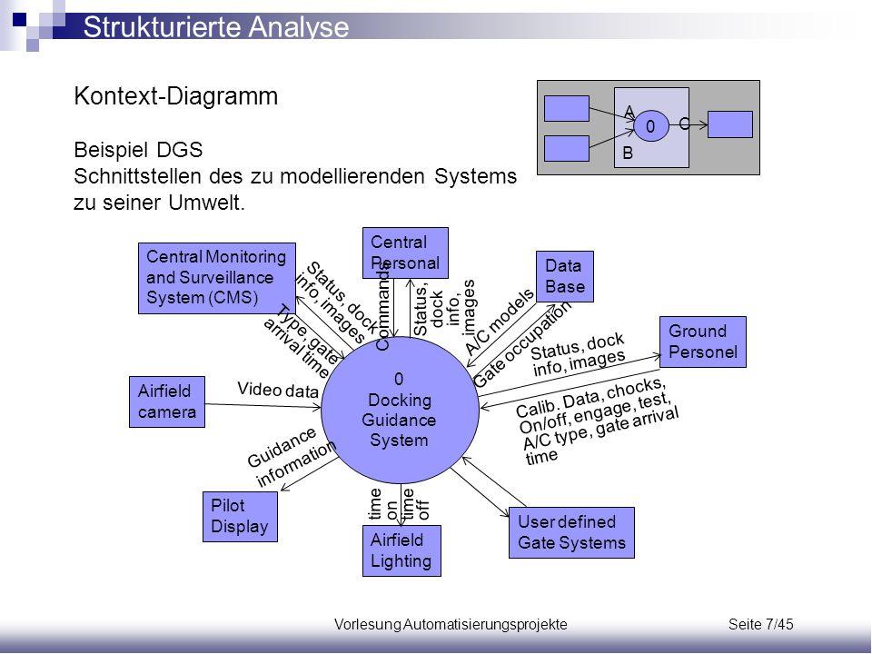Kontext-Diagramm Strukturierte Analyse Beispiel DGS