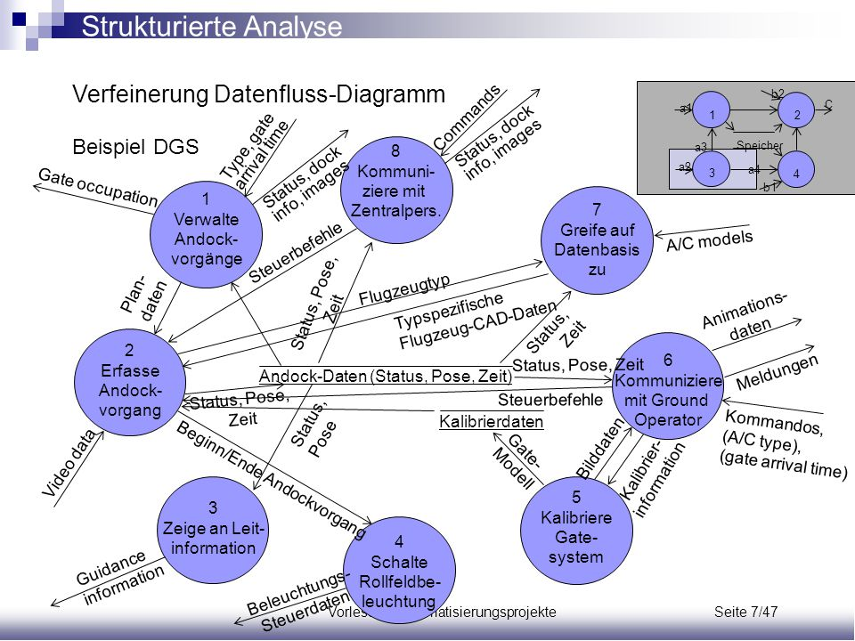 Verfeinerung Datenfluss-Diagramm