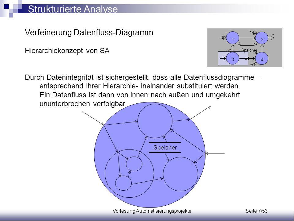 Vorlesung Automatisierungsprojekte Seite 7/53