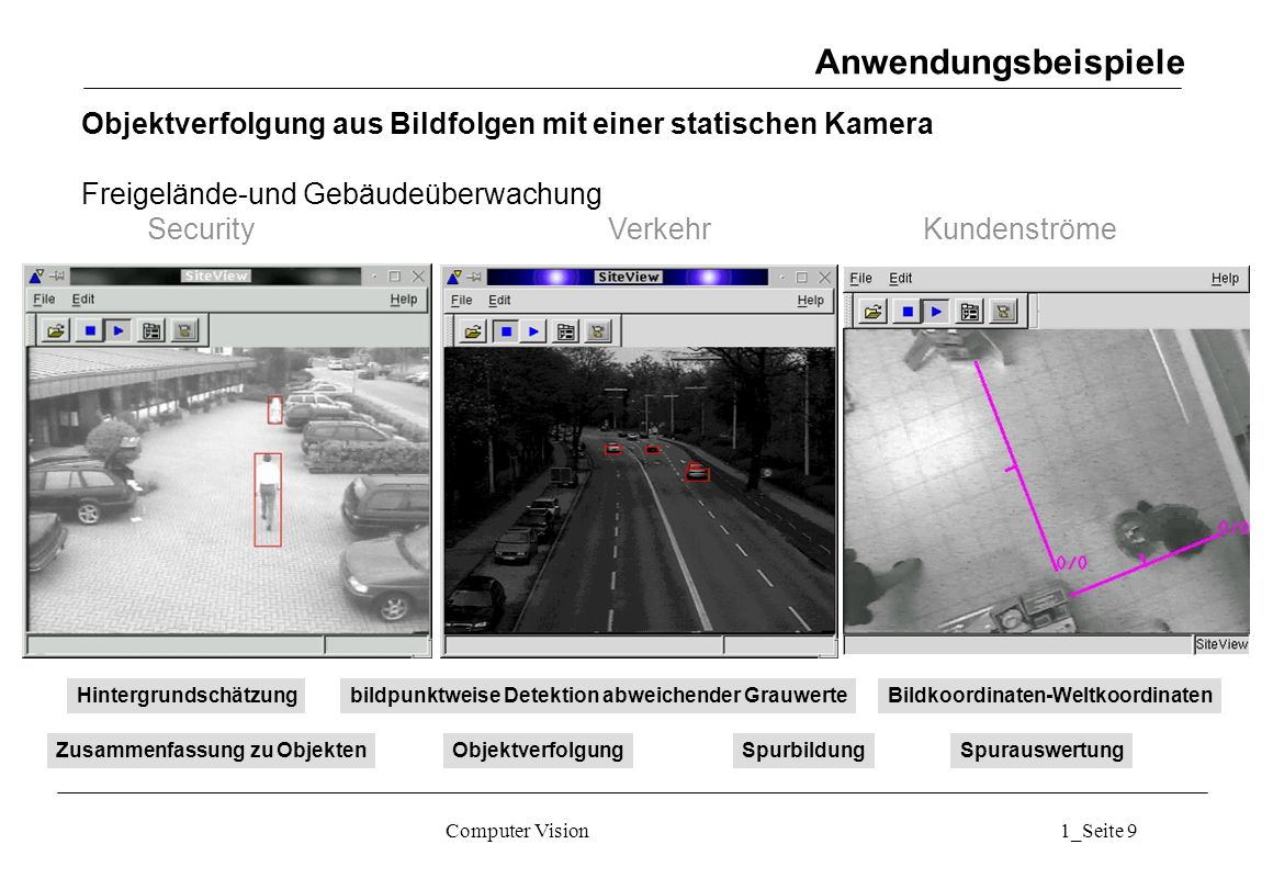 Anwendungsbeispiele Objektverfolgung aus Bildfolgen mit einer statischen Kamera. Freigelände-und Gebäudeüberwachung.