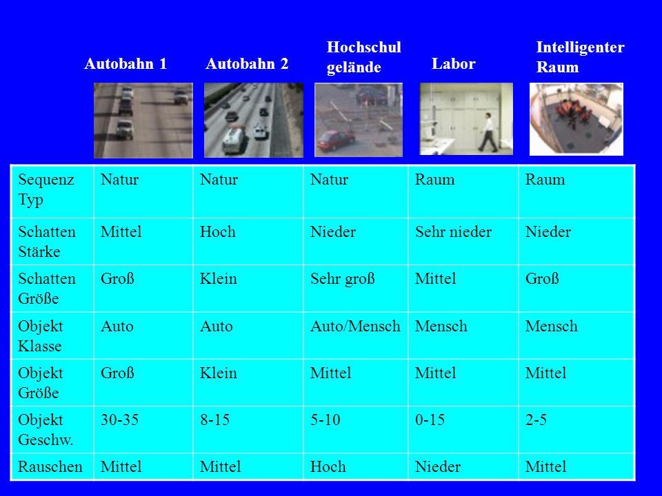Hochschulgelände Intelligenter Raum Autobahn 1 Autobahn 2 Labor