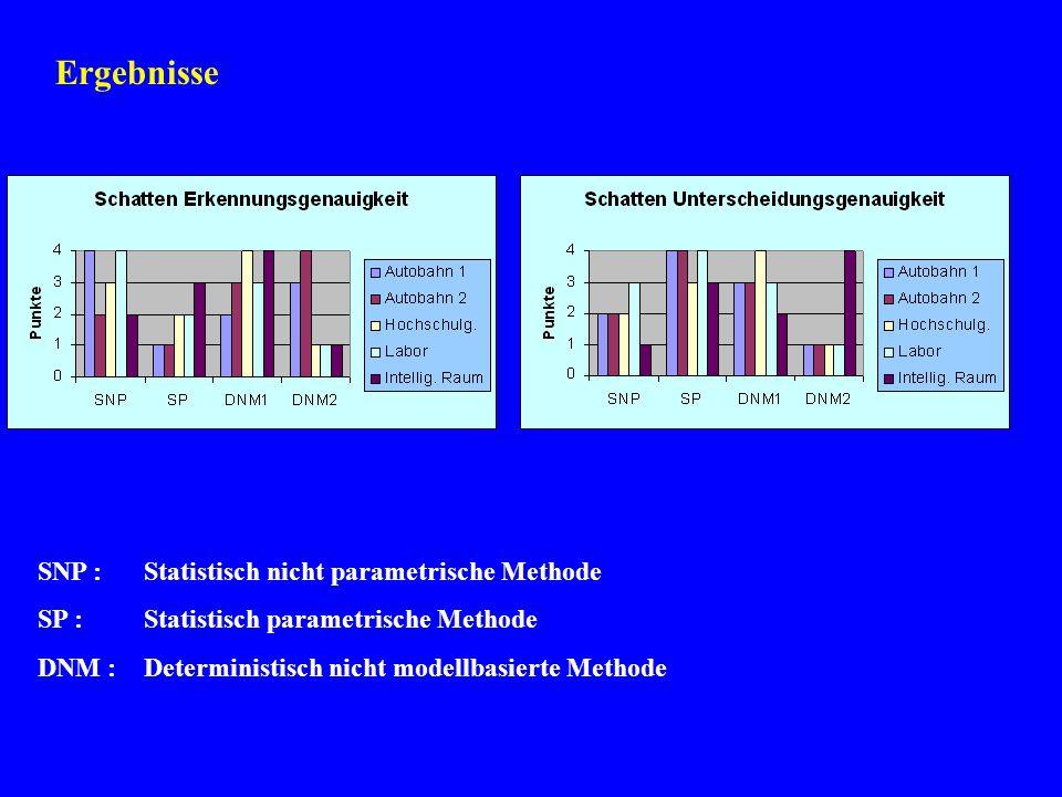 Ergebnisse SNP : Statistisch nicht parametrische Methode