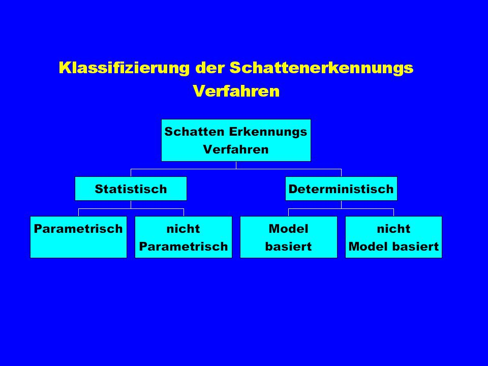 Die Meisten vorgeschlagenen Annährungen ziehen das soeben beschriebene Schattenmodel in Betracht. Um jedoch die Unterschiede zu erklären kann man die Annährungen in zwei Schichten aufteilen.
