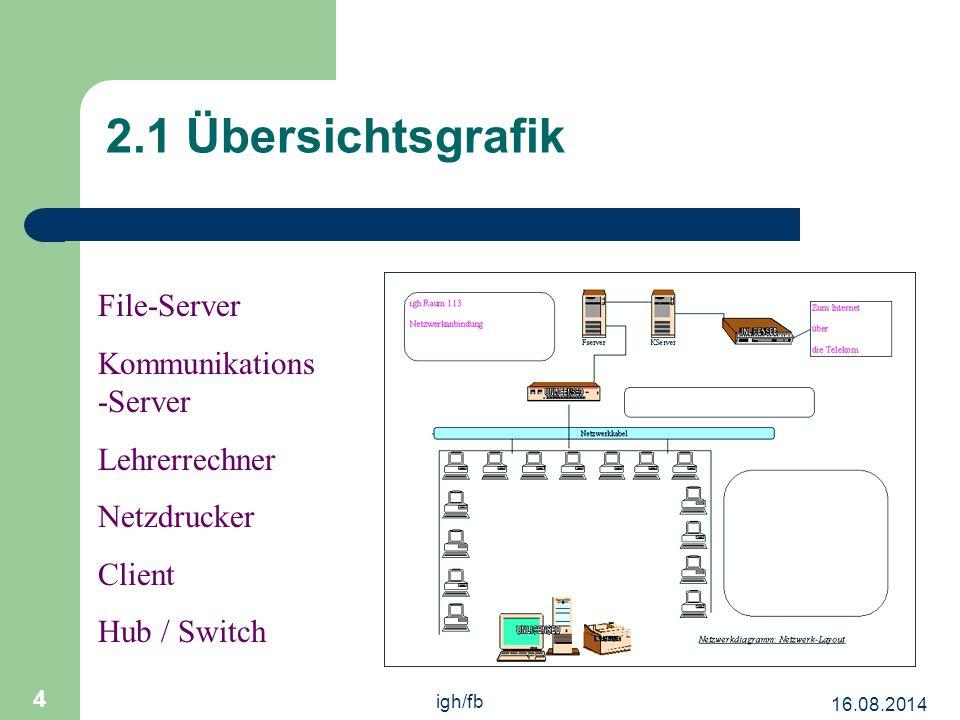 2.1 Übersichtsgrafik File-Server Kommunikations-Server Lehrerrechner