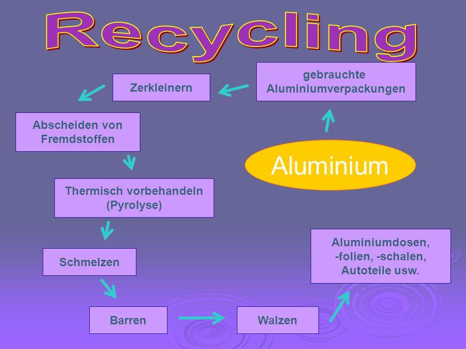 Aluminiumverpackungen Thermisch vorbehandeln