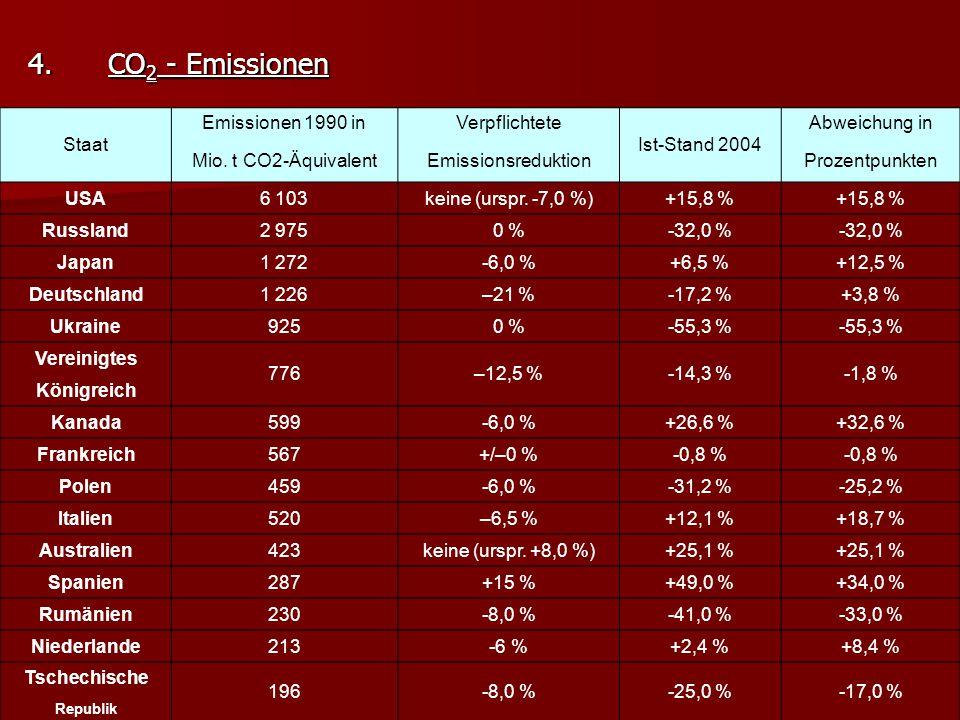 CO2 - Emissionen Staat Emissionen 1990 in Verpflichtete Ist-Stand 2004