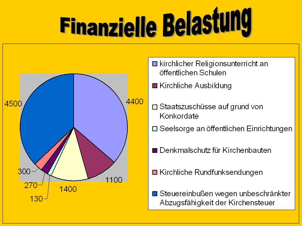 Finanzielle Belastung