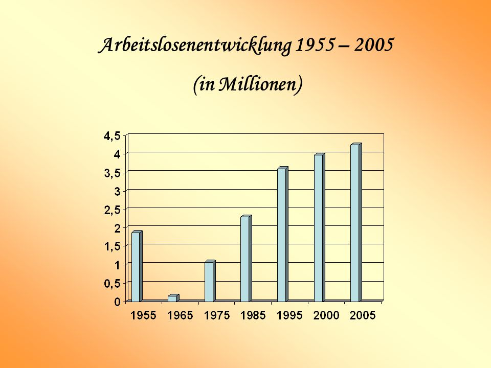 Arbeitslosenentwicklung 1955 – 2005