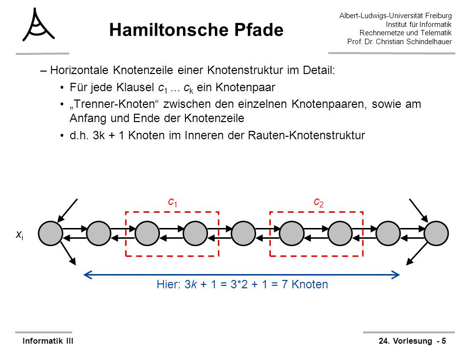 Hamiltonsche Pfade Horizontale Knotenzeile einer Knotenstruktur im Detail: Für jede Klausel c1 ... ck ein Knotenpaar.
