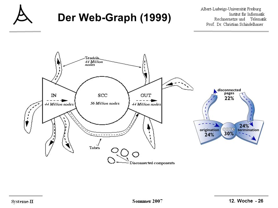 Der Web-Graph (1999)