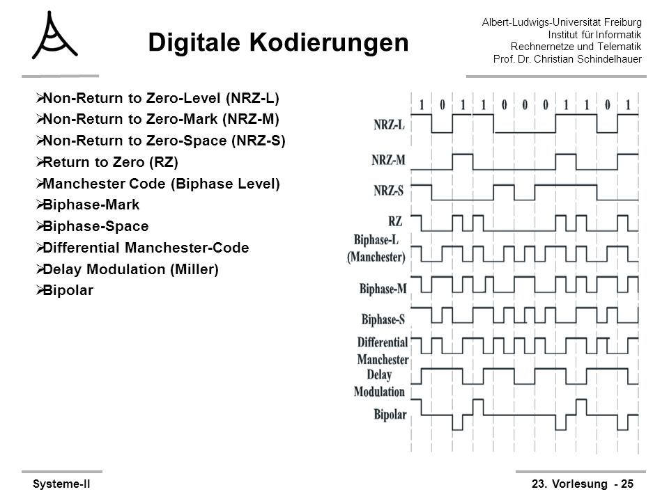 Digitale Kodierungen Non-Return to Zero-Level (NRZ-L)