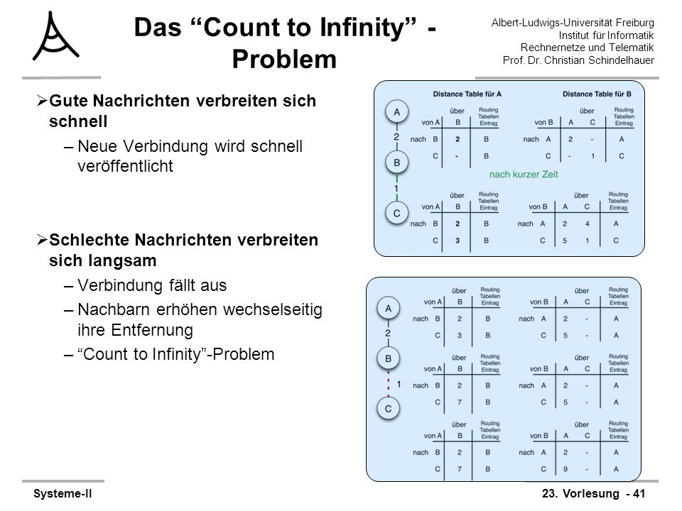 Das Count to Infinity - Problem