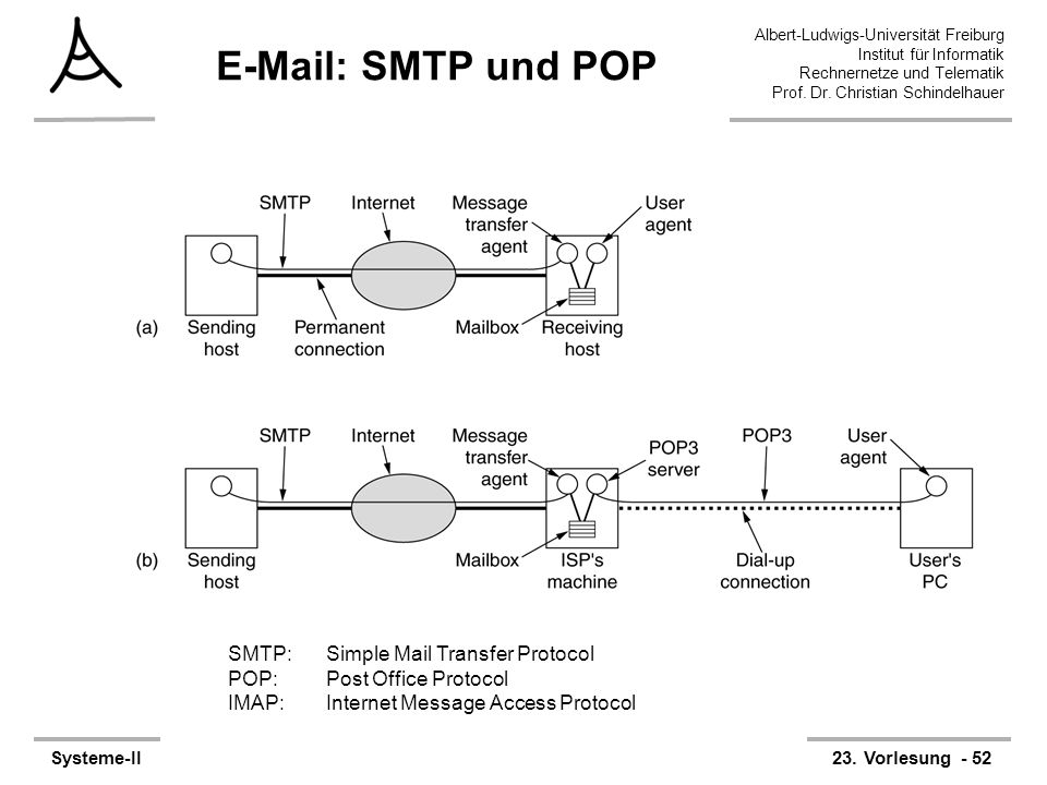 E-Mail: SMTP und POP SMTP: Simple Mail Transfer Protocol