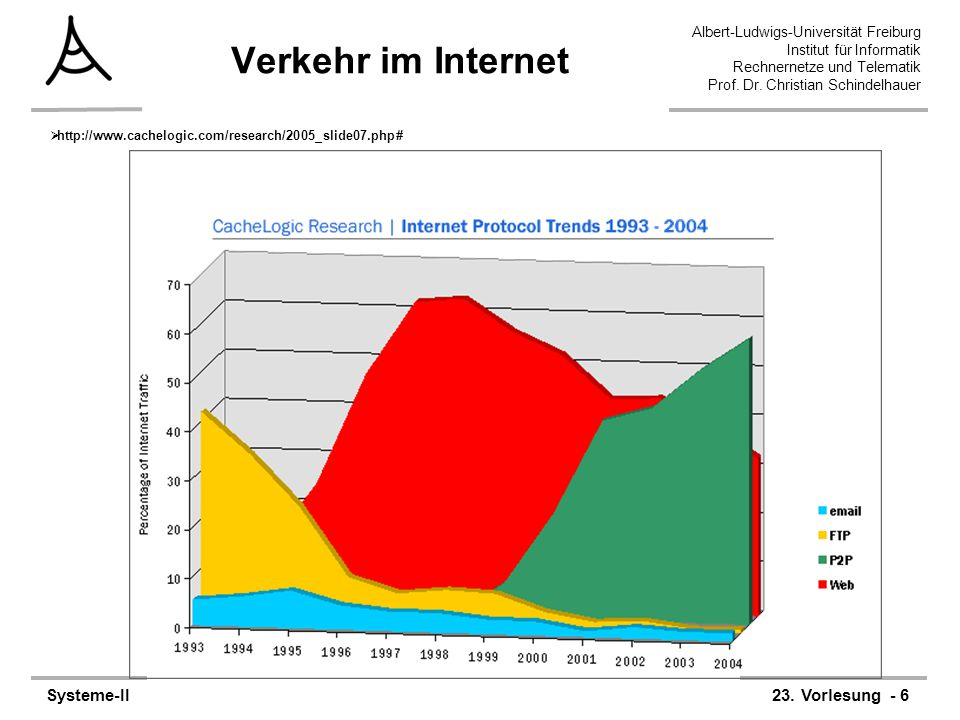 Verkehr im Internet http://www.cachelogic.com/research/2005_slide07.php#