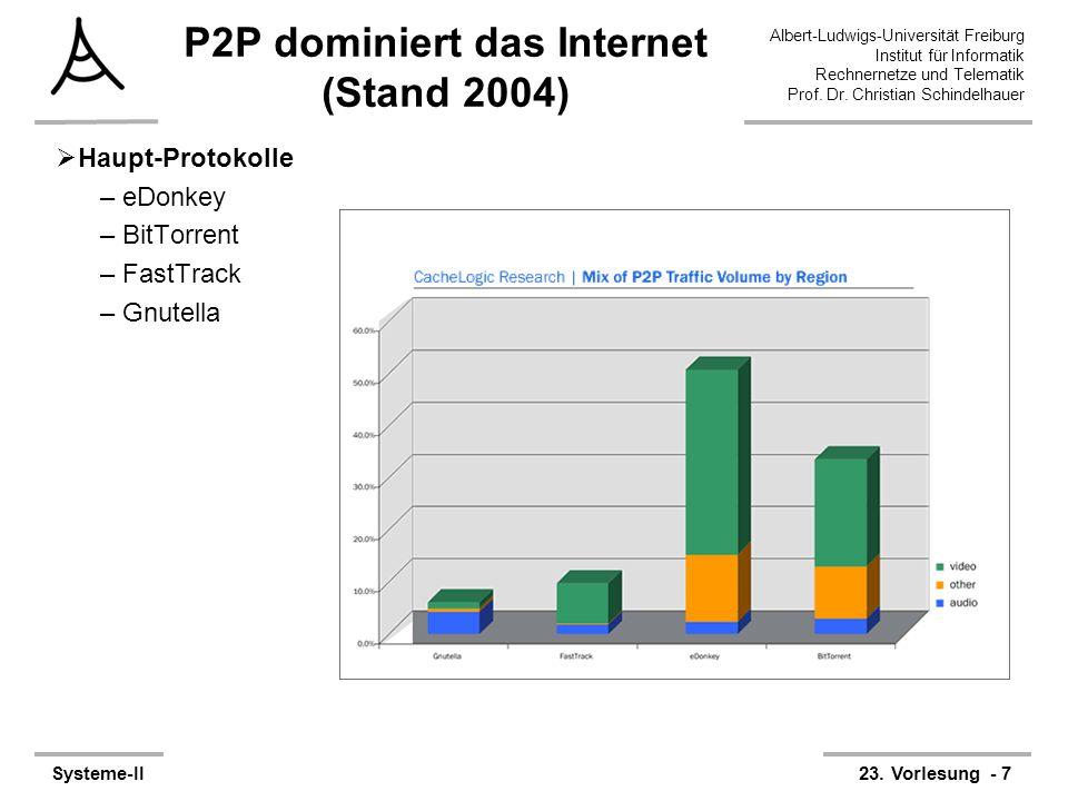 P2P dominiert das Internet (Stand 2004)