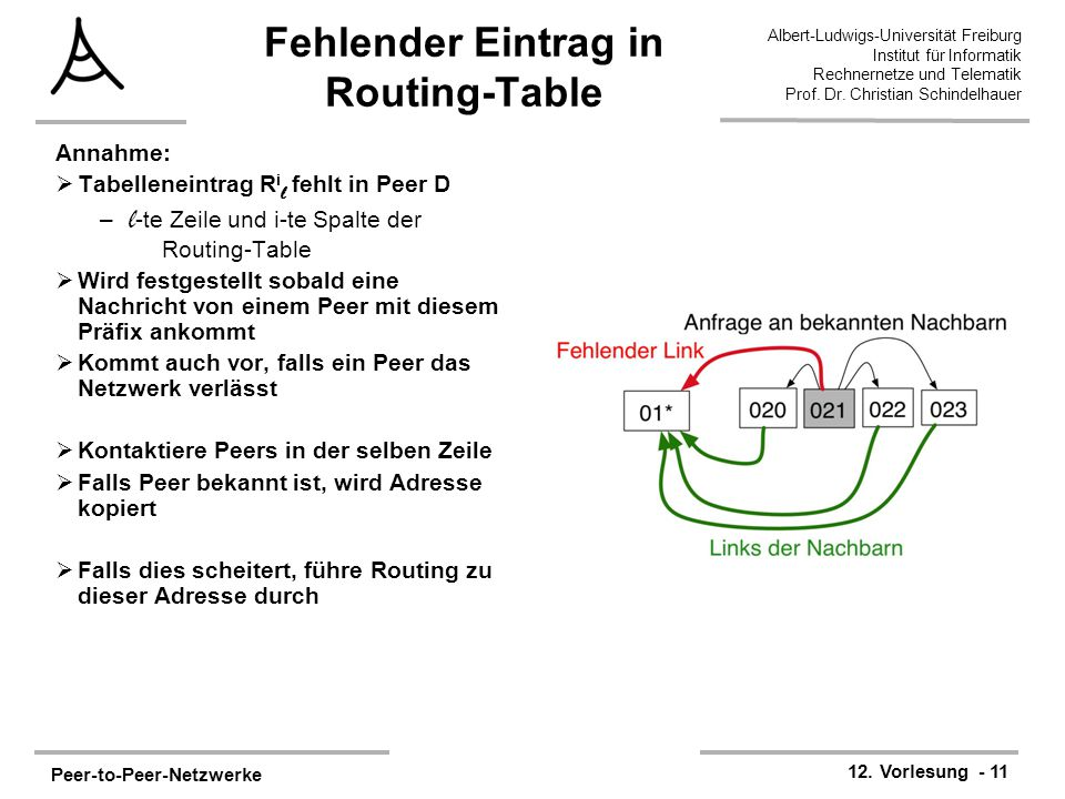 Fehlender Eintrag in Routing-Table