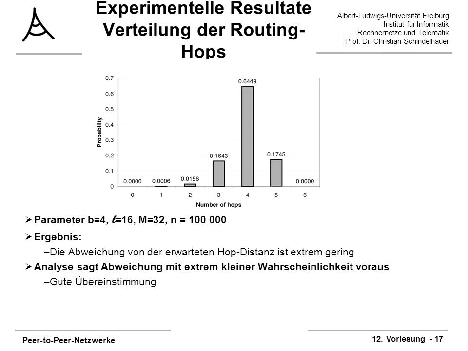 Experimentelle Resultate Verteilung der Routing-Hops