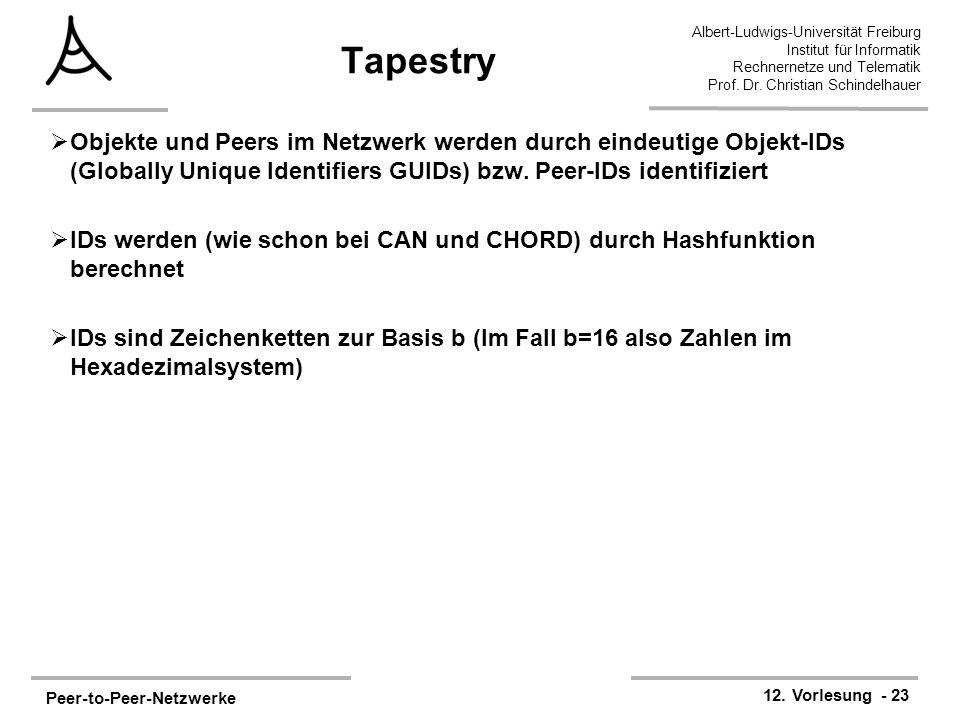 Tapestry Objekte und Peers im Netzwerk werden durch eindeutige Objekt-IDs (Globally Unique Identifiers GUIDs) bzw. Peer-IDs identifiziert.
