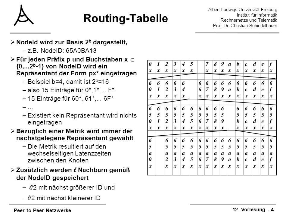 Routing-Tabelle l/2 mit nächst kleinerer ID