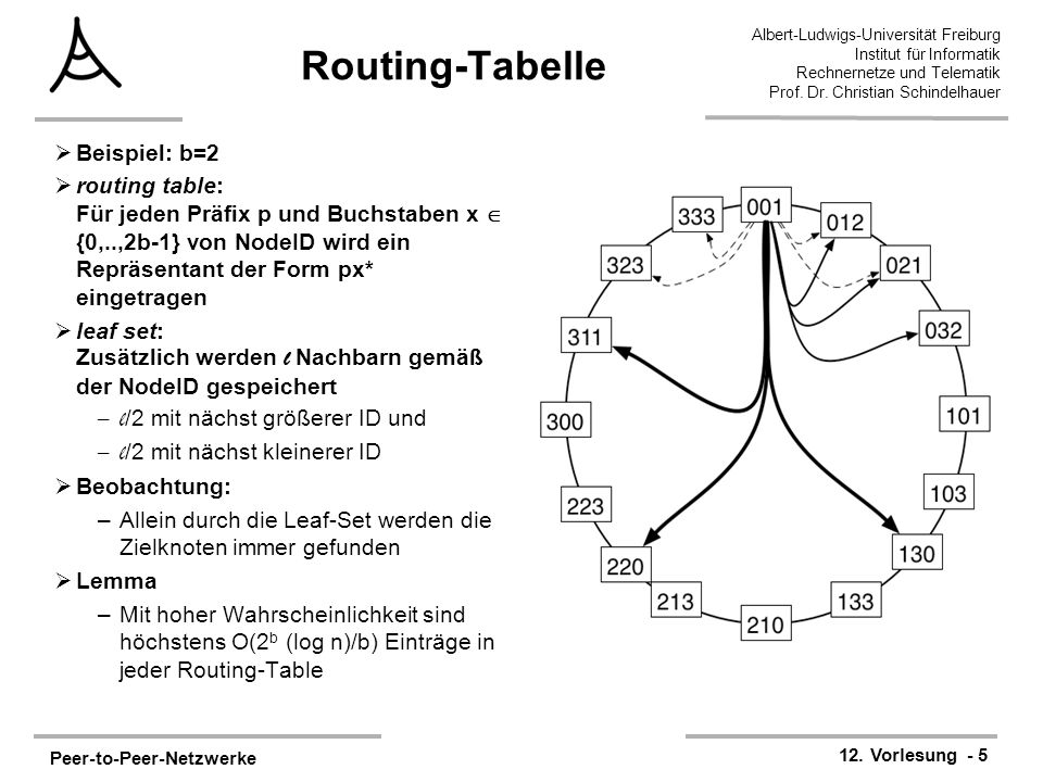Routing-Tabelle Beispiel: b=2