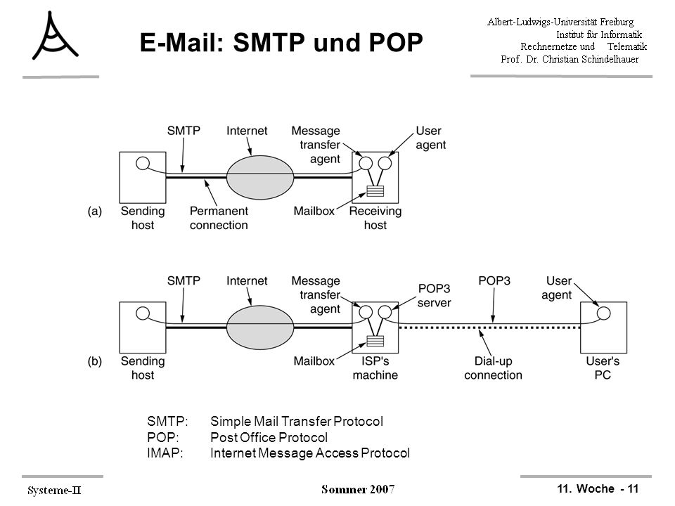 SMTP und POP SMTP: Simple Mail Transfer Protocol