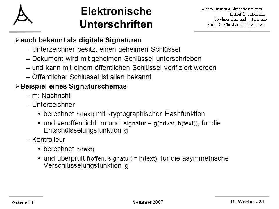 Elektronische Unterschriften