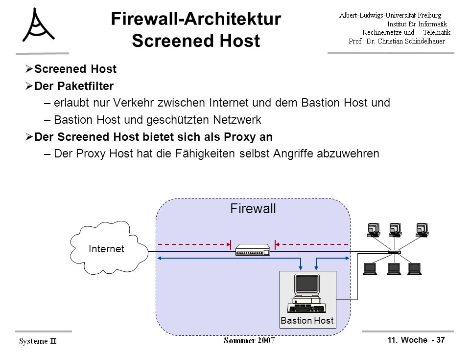 Firewall-Architektur Screened Host