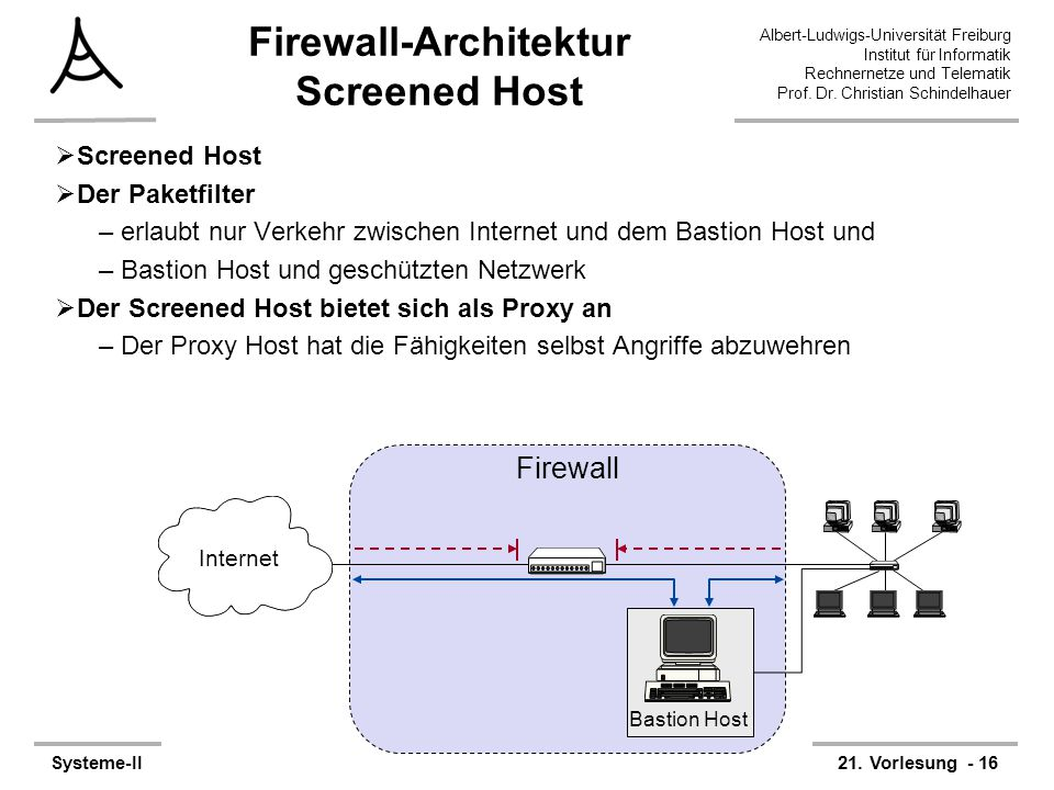 Firewall-Architektur Screened Host
