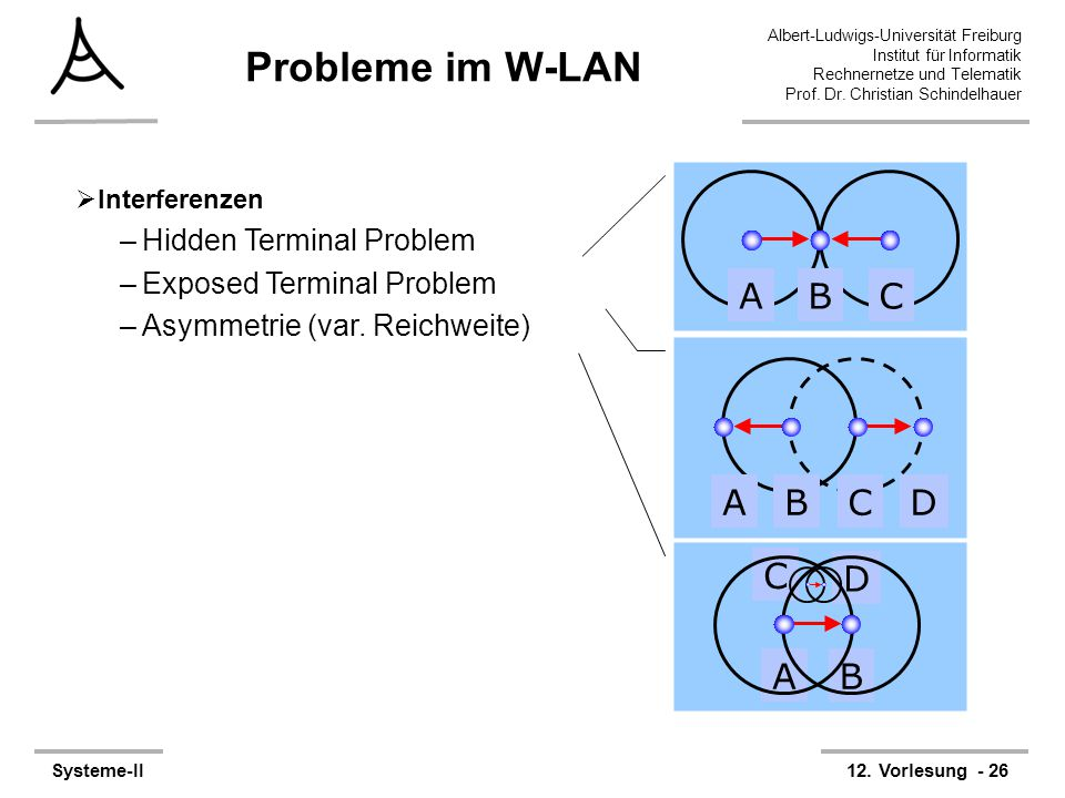 Probleme im W-LAN A B C A B C D D A B C Hidden Terminal Problem