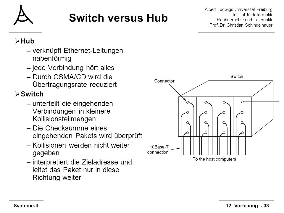 Switch versus Hub Hub verknüpft Ethernet-Leitungen nabenförmig