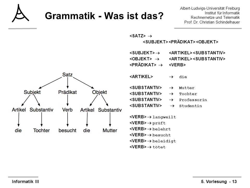 Grammatik - Was ist das <SATZ> 