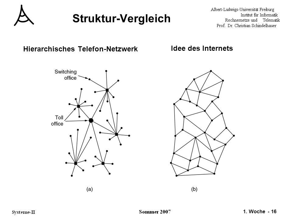 Struktur-Vergleich Hierarchisches Telefon-Netzwerk Idee des Internets