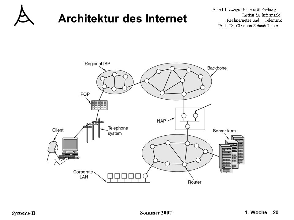 Architektur des Internet