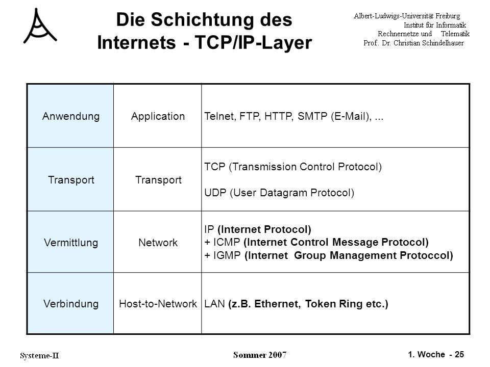 Die Schichtung des Internets - TCP/IP-Layer