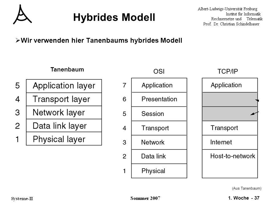 Hybrides Modell Wir verwenden hier Tanenbaums hybrides Modell