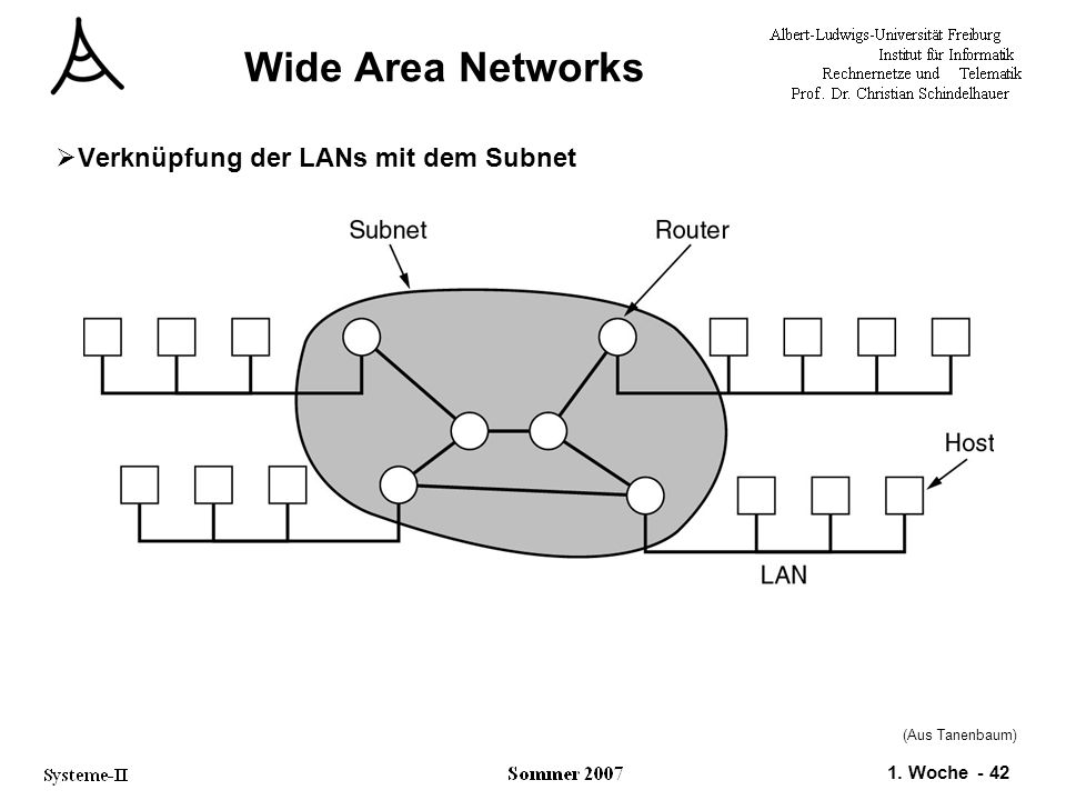 Wide Area Networks Verknüpfung der LANs mit dem Subnet (Aus Tanenbaum)