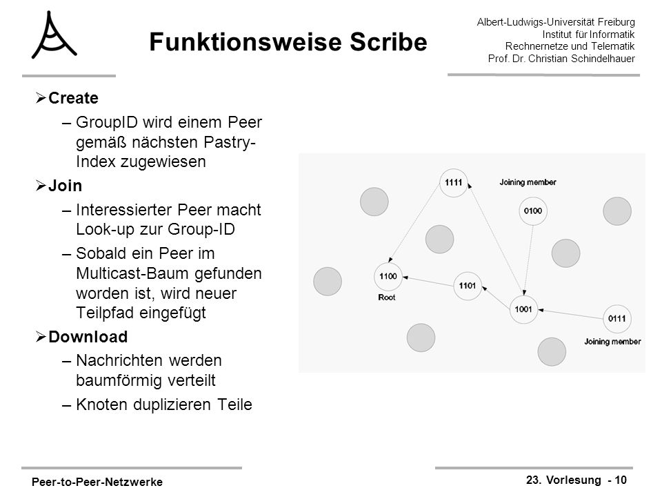 Funktionsweise Scribe