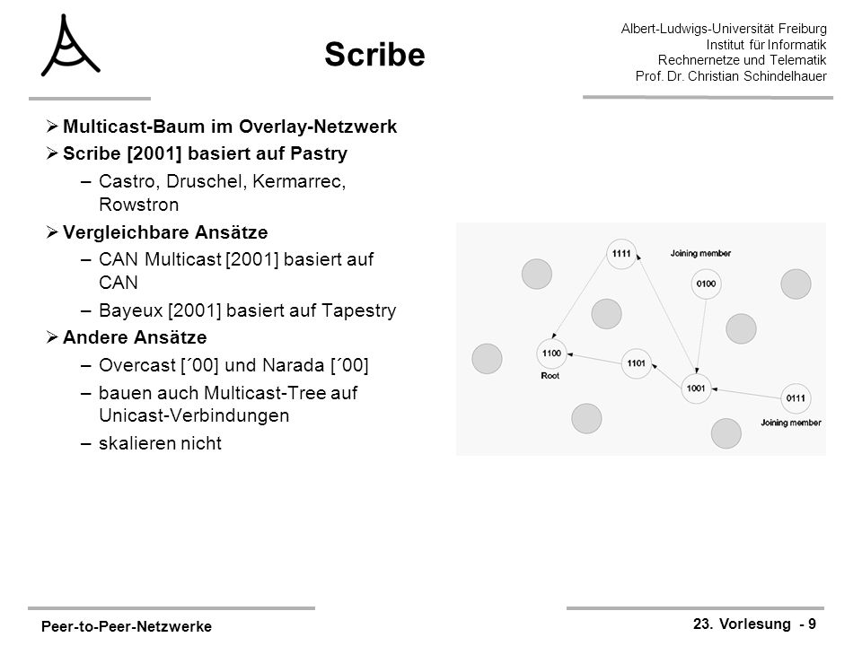 Scribe Multicast-Baum im Overlay-Netzwerk