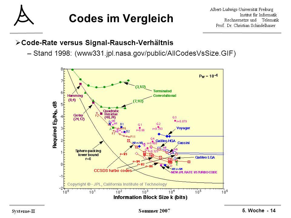 Codes im Vergleich Code-Rate versus Signal-Rausch-Verhältnis