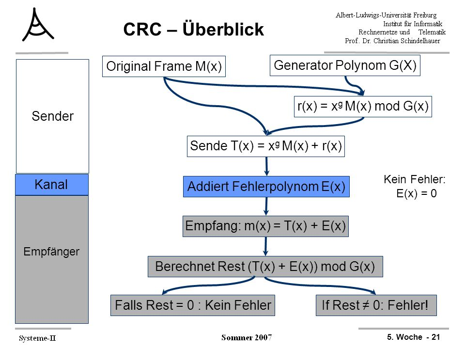 CRC – Überblick Original Frame M(x) Generator Polynom G(X) Sender