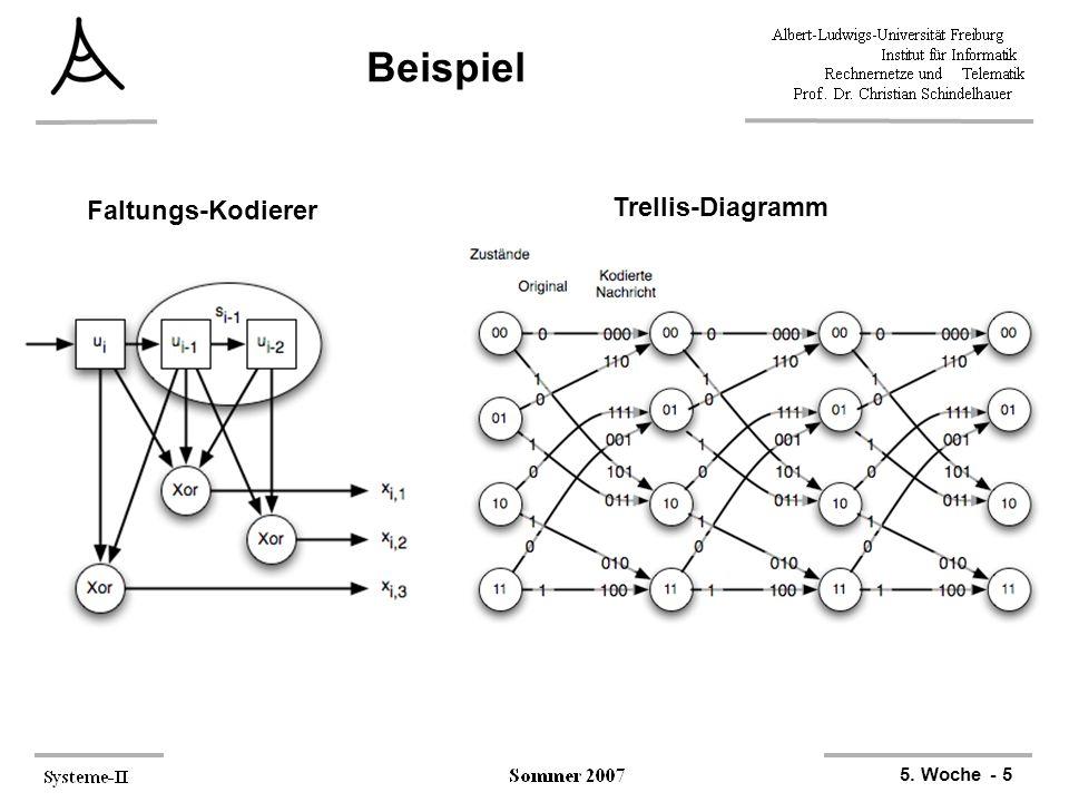 Beispiel Faltungs-Kodierer Trellis-Diagramm