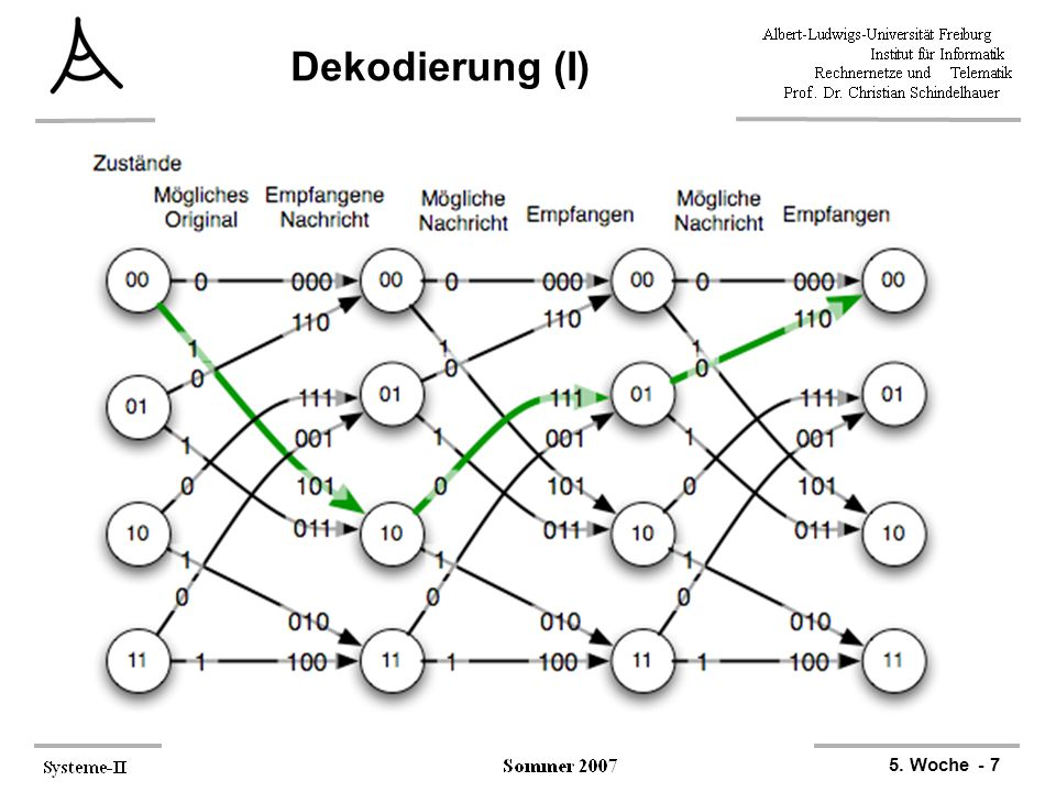 Dekodierung (I)
