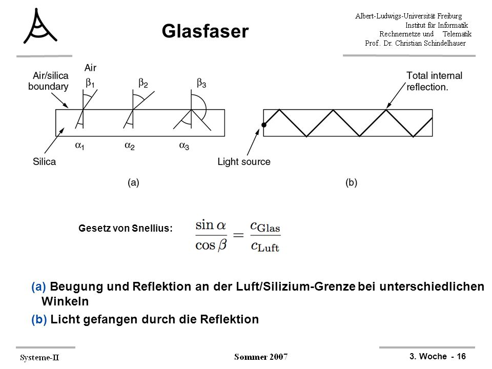 Glasfaser Gesetz von Snellius: (a) Beugung und Reflektion an der Luft/Silizium-Grenze bei unterschiedlichen Winkeln.