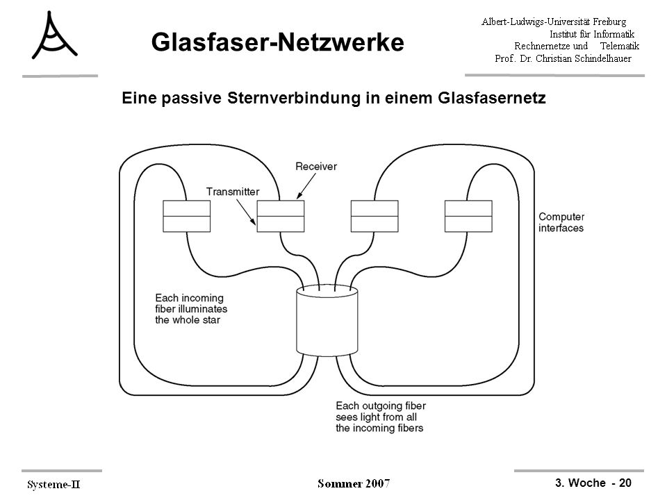 Eine passive Sternverbindung in einem Glasfasernetz