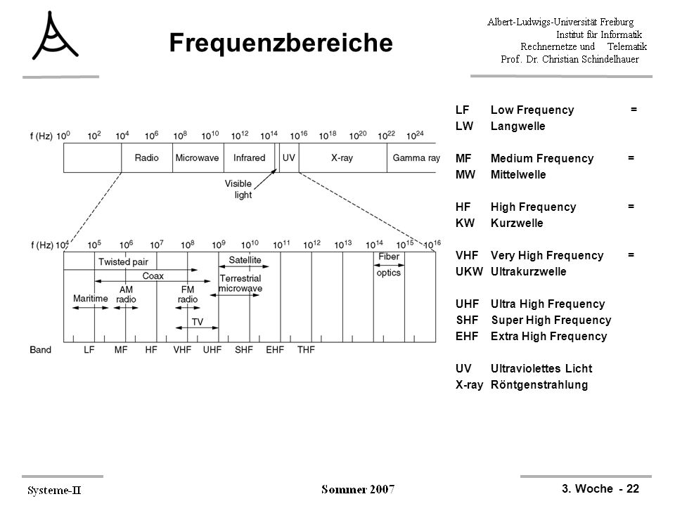 Frequenzbereiche LF Low Frequency = LW Langwelle MF Medium Frequency =
